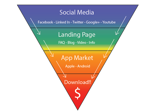 mobile app marketing funnel