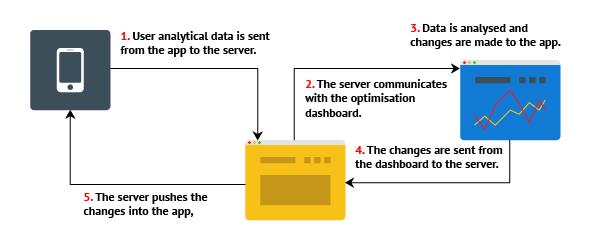 App optimisation diagram