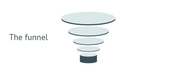 app optimisation funnel