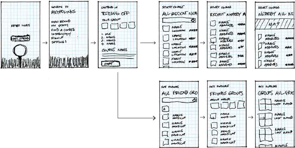 user scenarios application design
