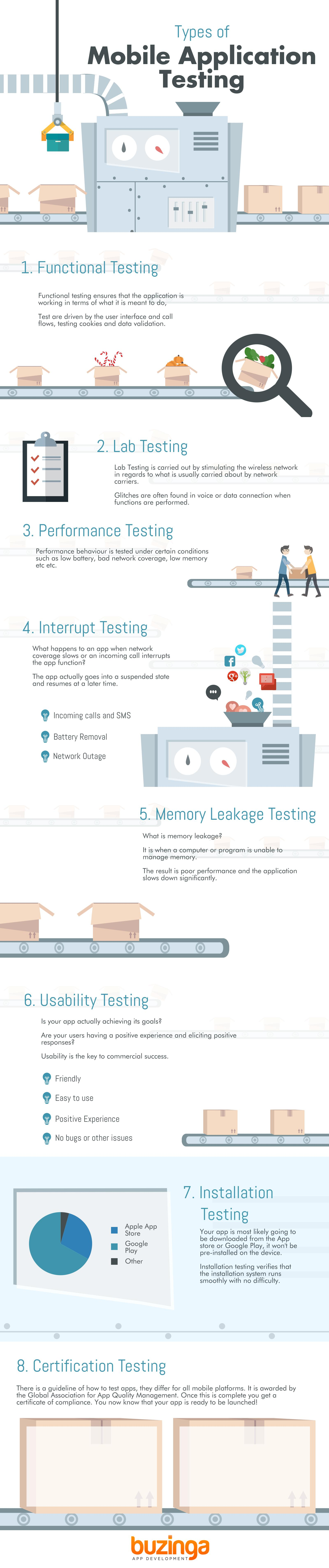 Infographic Mobile Testing
