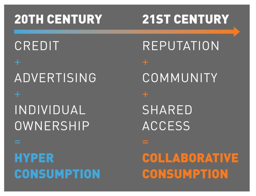 CollaborativeConsumption_The_Big_Shift