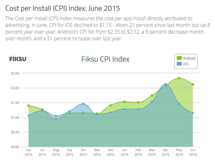 Fiksu cost per install index