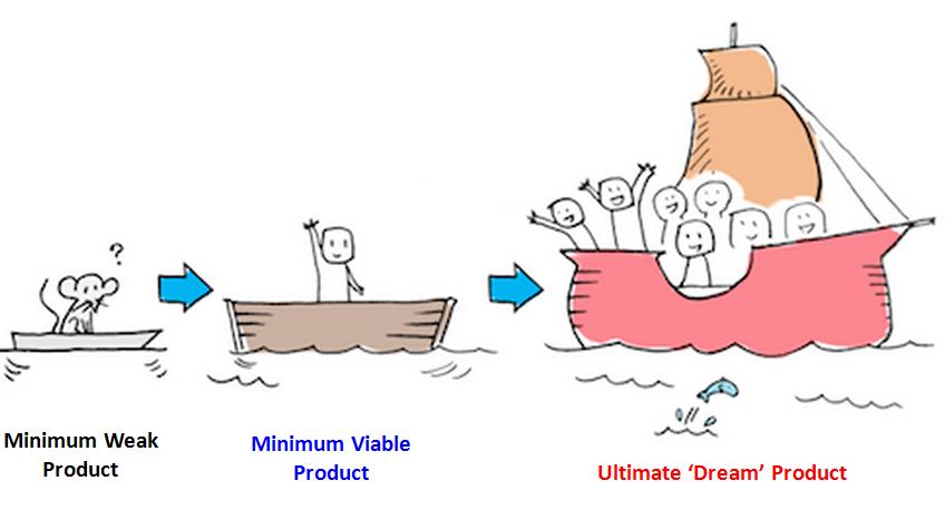 build a minimum viable product MVP