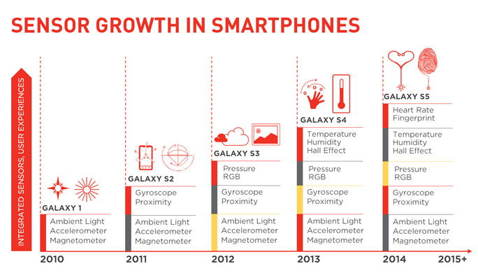 growth in smartphone sensors