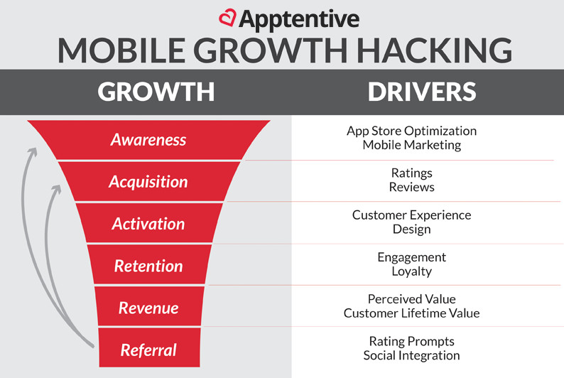 mobile growth marketing funnel
