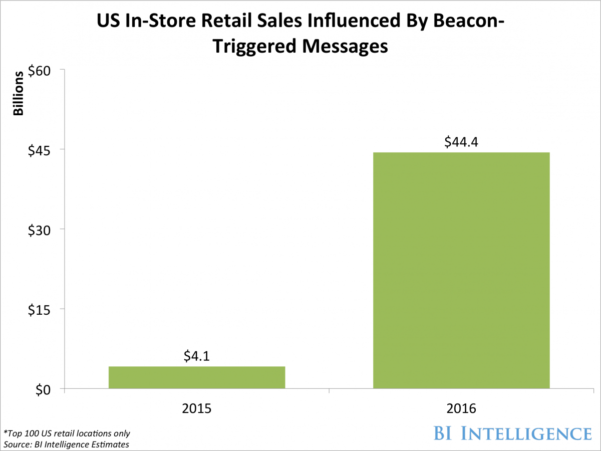 How beacons -- small, low-cost gadgets -- will influence billions in US retail sales