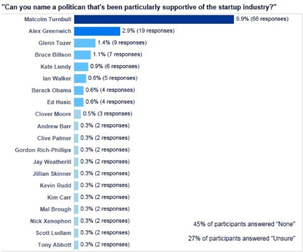 Results of the survey question: Which politician has been most supportive of the startup industry?