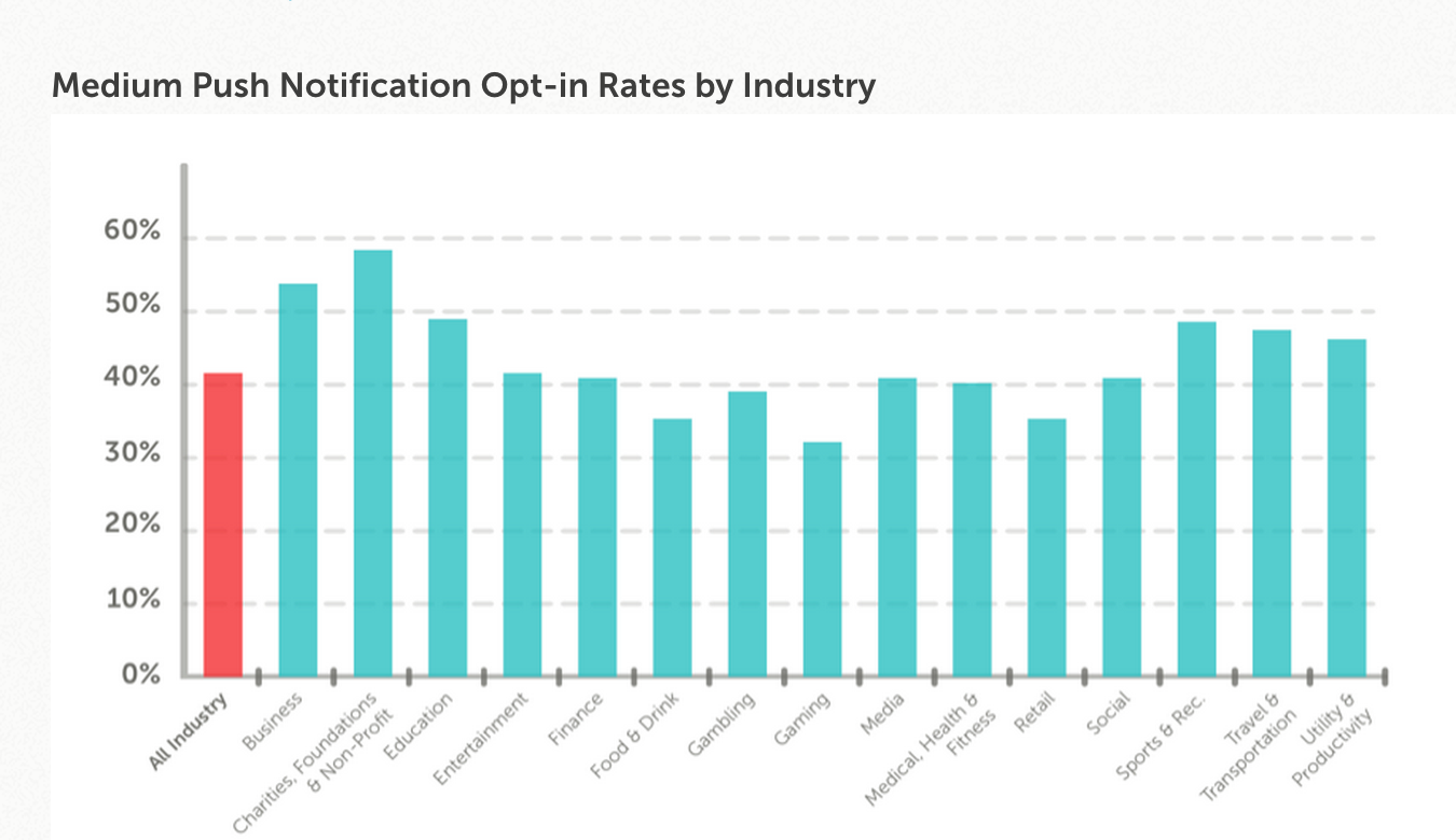 medium push notification opt in rates by industry