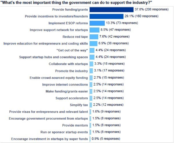 "Results of the survey question ""What's the most important thing the government can do to support the startup industry"""