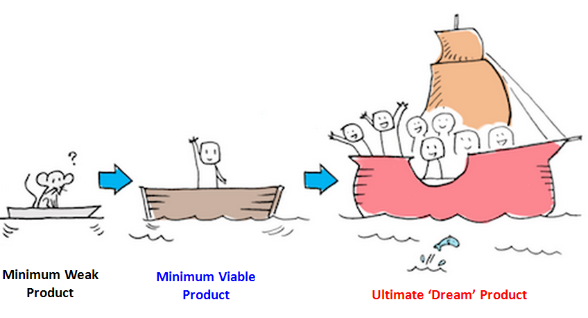 The difference between a minimum weak product, minimum viable product, and dream product