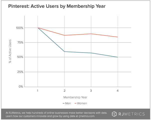 pinterest active users by membership year