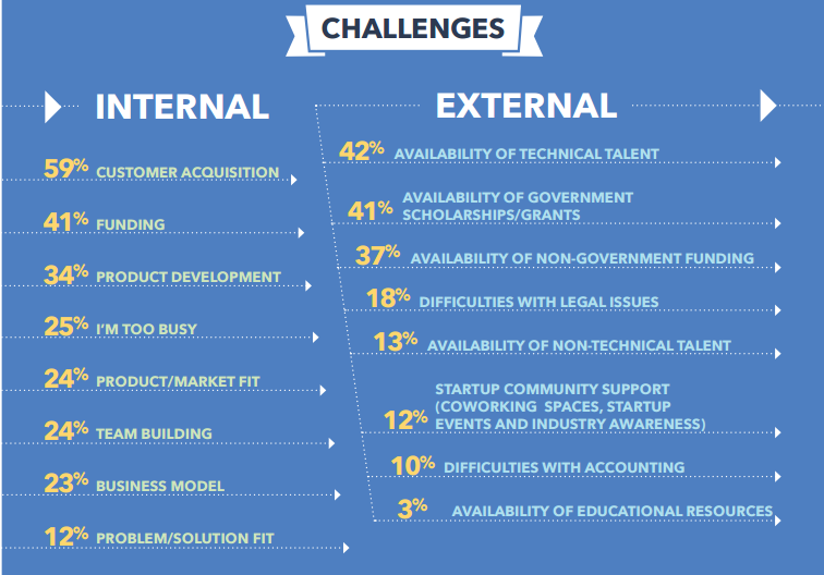 challenges faced by startups