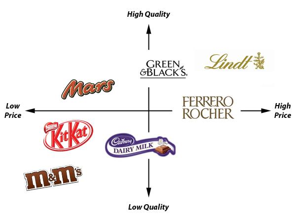 chocolate market perceptual map