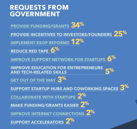 startup requests from government