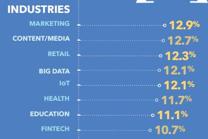 hottest startup industries