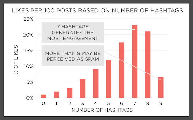 recommended number of instagram hashtags
