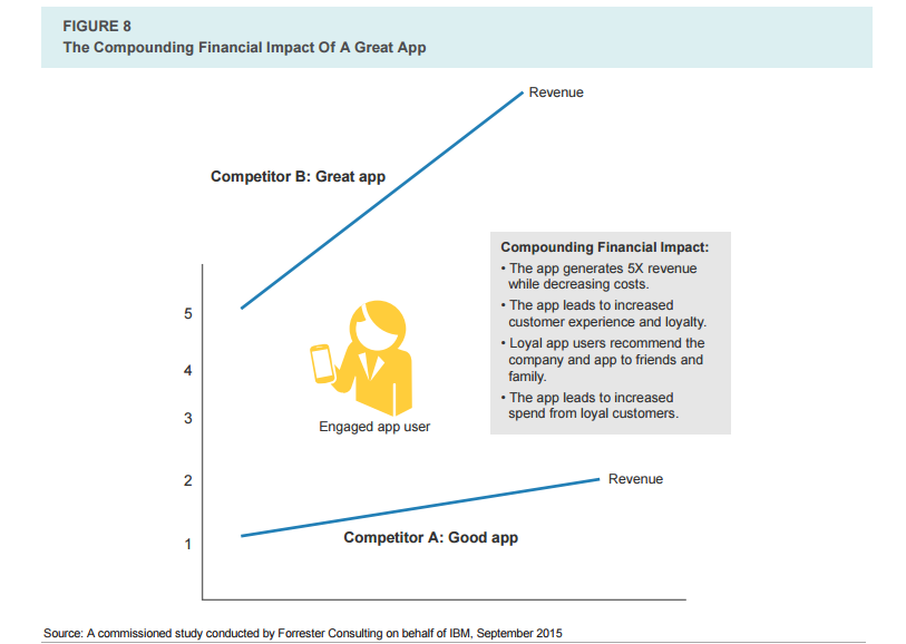 compounding financial impact of a great app