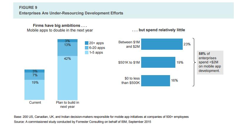 enterprises are under-resourcing development efforts