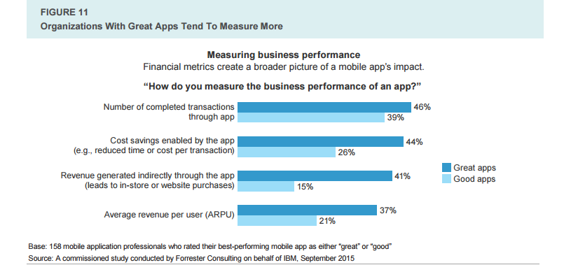 measuring business performance of enterprise applications