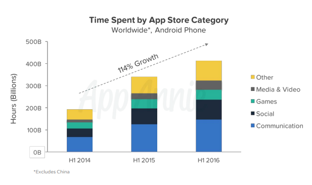 Time spent in apps by app store category