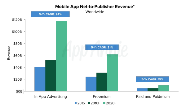 mobile-app-net-to-publisher-revenue