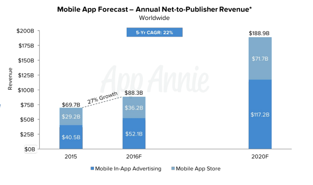 Mobile app forecast - annual net to publisher revenue