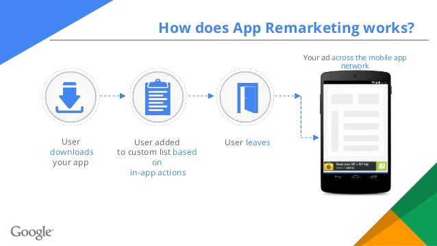 Mobile Remarketing