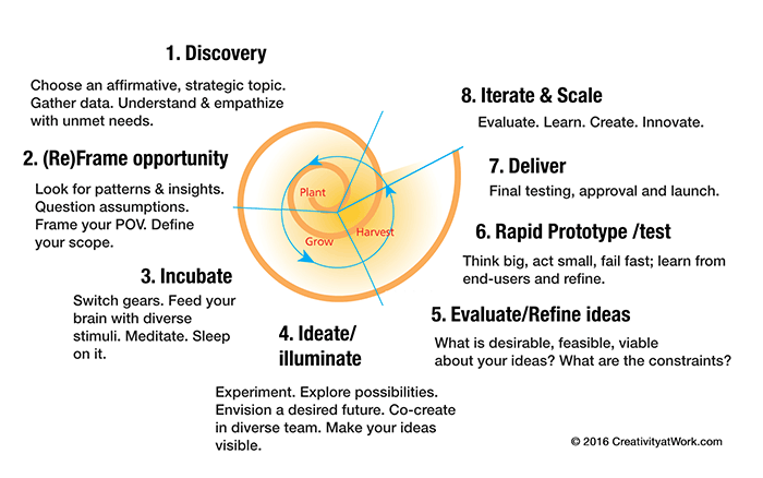 framework-for-design-thinking